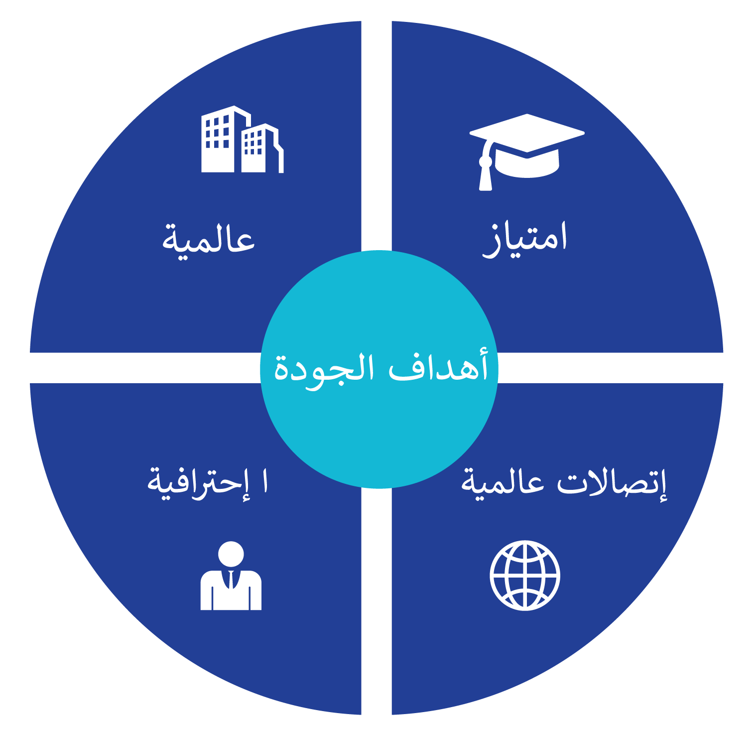 Pie Graph Arab